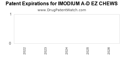 Drug patent expirations by year for IMODIUM A-D EZ CHEWS