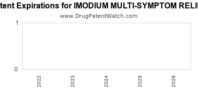 Drug patent expirations by year for IMODIUM MULTI-SYMPTOM RELIEF