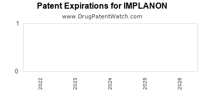 Drug patent expirations by year for IMPLANON