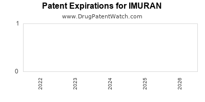 drug patent expirations by year for IMURAN