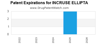 Drug patent expirations by year for INCRUSE ELLIPTA