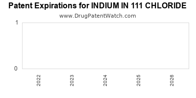 drug patent expirations by year for INDIUM IN 111 CHLORIDE