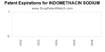 Drug patent expirations by year for INDOMETHACIN SODIUM