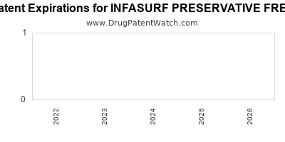 Drug patent expirations by year for INFASURF PRESERVATIVE FREE