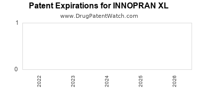 Drug patent expirations by year for INNOPRAN XL