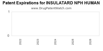 Drug patent expirations by year for INSULATARD NPH HUMAN