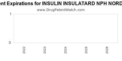 Drug patent expirations by year for INSULIN INSULATARD NPH NORDISK