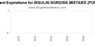 Drug patent expirations by year for INSULIN NORDISK MIXTARD (PORK)