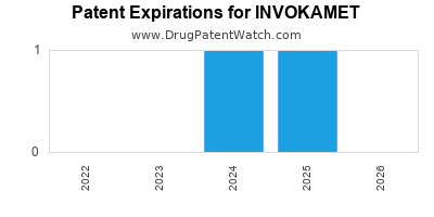 Drug patent expirations by year for INVOKAMET
