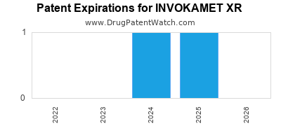 Drug patent expirations by year for INVOKAMET XR