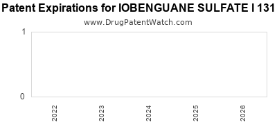 drug patent expirations by year for IOBENGUANE SULFATE I 131