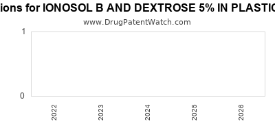 drug patent expirations by year for IONOSOL B AND DEXTROSE 5% IN PLASTIC CONTAINER