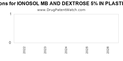 Drug patent expirations by year for IONOSOL MB AND DEXTROSE 5% IN PLASTIC CONTAINER