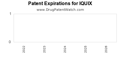 drug patent expirations by year for IQUIX