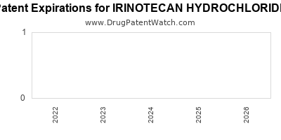 Drug patent expirations by year for IRINOTECAN HYDROCHLORIDE