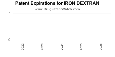 Drug patent expirations by year for IRON DEXTRAN