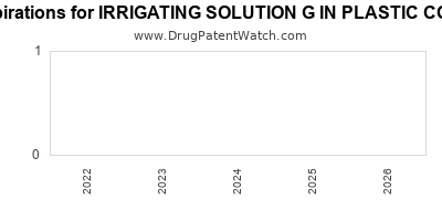 Drug patent expirations by year for IRRIGATING SOLUTION G IN PLASTIC CONTAINER