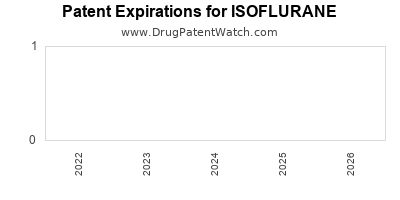 drug patent expirations by year for ISOFLURANE