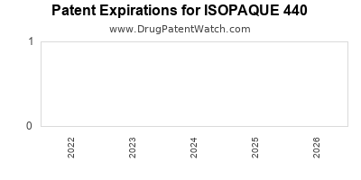 Drug patent expirations by year for ISOPAQUE 440