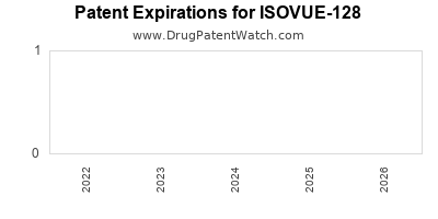 drug patent expirations by year for ISOVUE-128