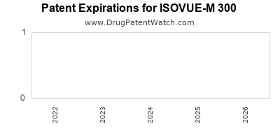 drug patent expirations by year for ISOVUE-M 300