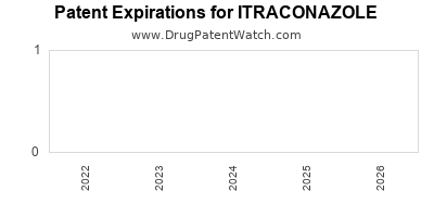 Drug patent expirations by year for ITRACONAZOLE