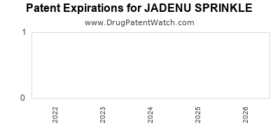 Drug patent expirations by year for JADENU SPRINKLE