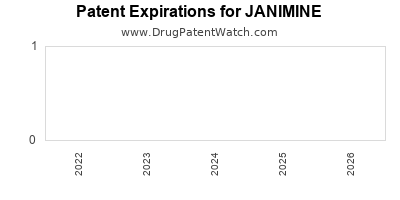 drug patent expirations by year for JANIMINE