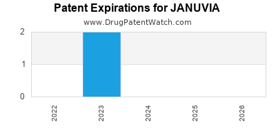Drug patent expirations by year for JANUVIA