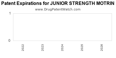 drug patent expirations by year for JUNIOR STRENGTH MOTRIN