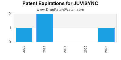 Drug patent expirations by year for JUVISYNC