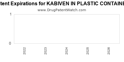 drug patent expirations by year for KABIVEN IN PLASTIC CONTAINER