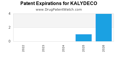 Drug patent expirations by year for KALYDECO