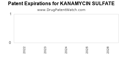 Drug patent expirations by year for KANAMYCIN SULFATE