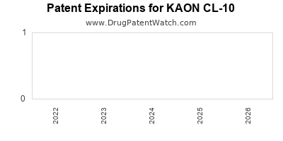 Drug patent expirations by year for KAON CL-10