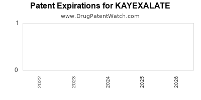 Drug patent expirations by year for KAYEXALATE