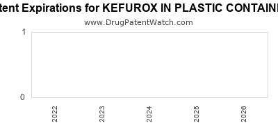 drug patent expirations by year for KEFUROX IN PLASTIC CONTAINER