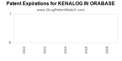 Drug patent expirations by year for KENALOG IN ORABASE