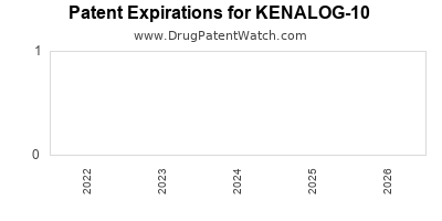 Drug patent expirations by year for KENALOG-10