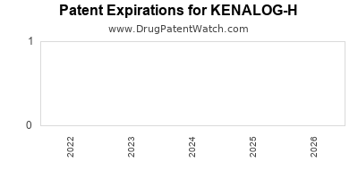 Drug patent expirations by year for KENALOG-H