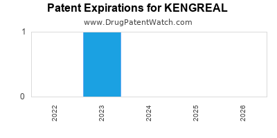 Drug patent expirations by year for KENGREAL