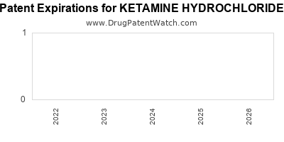 Drug patent expirations by year for KETAMINE HYDROCHLORIDE