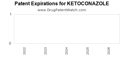 Drug patent expirations by year for KETOCONAZOLE