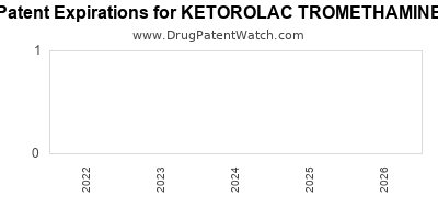 Drug patent expirations by year for KETOROLAC TROMETHAMINE