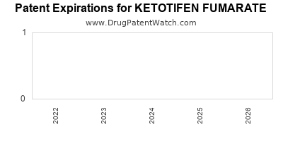 drug patent expirations by year for KETOTIFEN FUMARATE
