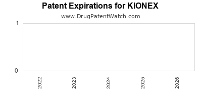 drug patent expirations by year for KIONEX