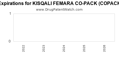 Drug patent expirations by year for KISQALI FEMARA CO-PACK (COPACKAGED)