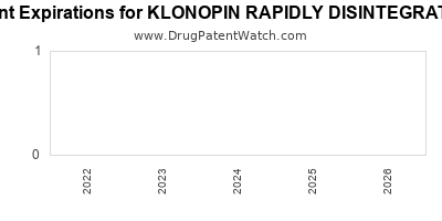 drug patent expirations by year for KLONOPIN RAPIDLY DISINTEGRATING