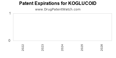 Drug patent expirations by year for KOGLUCOID