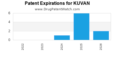 Drug patent expirations by year for KUVAN